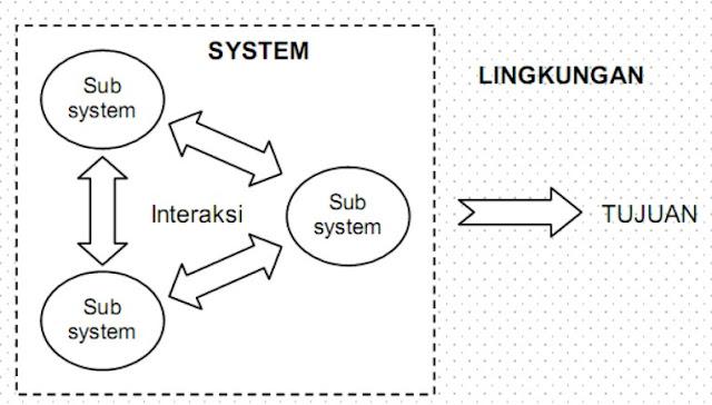 Pengertian dan Karakteristik Sistem