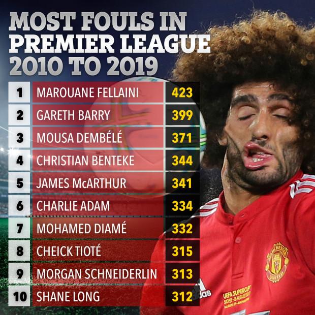 """10 cầu thủ """"chơi bẩn"""" nhất Premier League thập kỷ qua 2"""