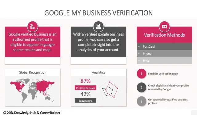 Google My Business (GMB) Verification