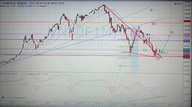 Thị trường tạo đáy