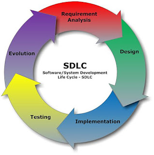Pengembangan perangkat lunak SDLC