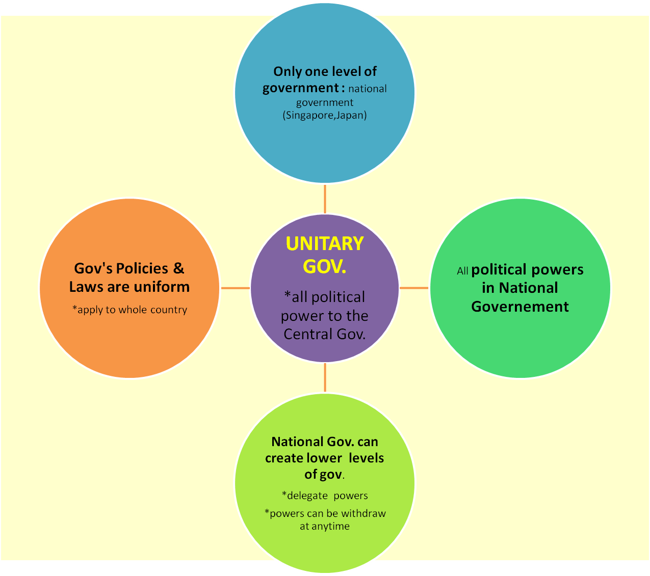 Public Administration Unitary Government