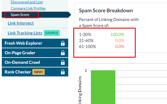 Reduce The Spam Score Of The Website