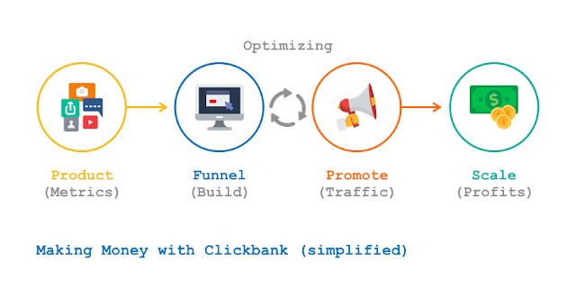 How To build cash With ClickBank In 2020