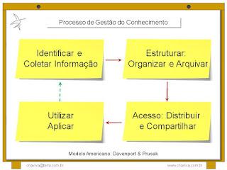 Ciclo da Gestão do Conhecimento Davenport & Prusak