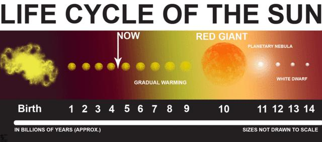 Life cycle of sun