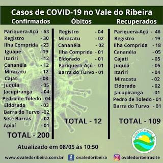 O Vale do Ribeira neste 08/05, soma 200 casos positivos e 12 mortes do Coronavírus - Covid-19