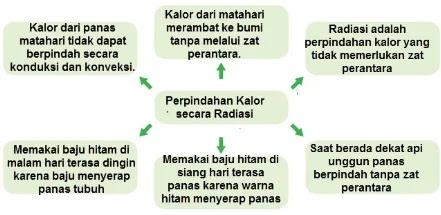 Kunci-Jawaban-Kelas-5-Tema-6-Halaman-119-Buku-Tematik