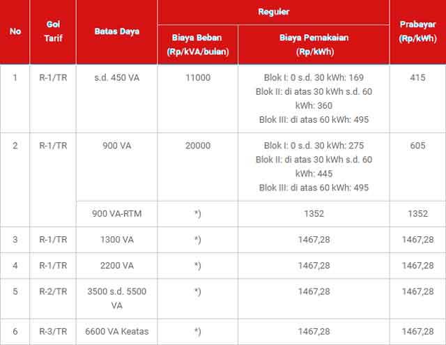 tarif dasar listrik tdl
