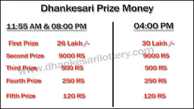 Dhankesari Lottery Sambad Today's Result