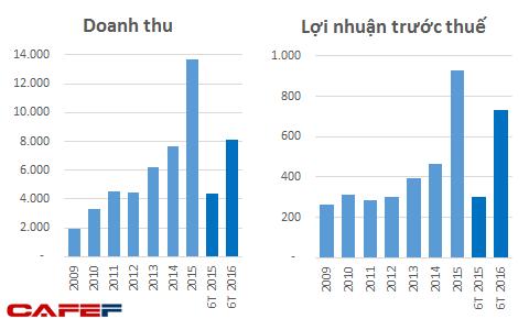 doanh-thu-va-loi-nhuan-truoc-thue-cua-coteccons