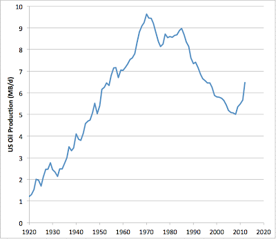US Crude Oil Production 1920-2012 thumbnail