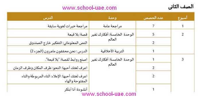 الخطة الفصلية لغة عربية للصف الثاني الابتدائي الامارات الفصل الثاني2020