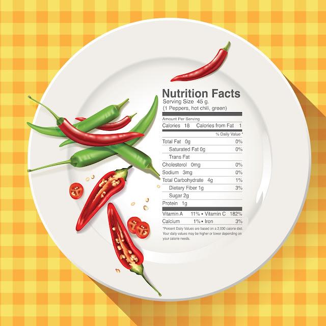 Giá trị dinh dưỡng trong quả ớt