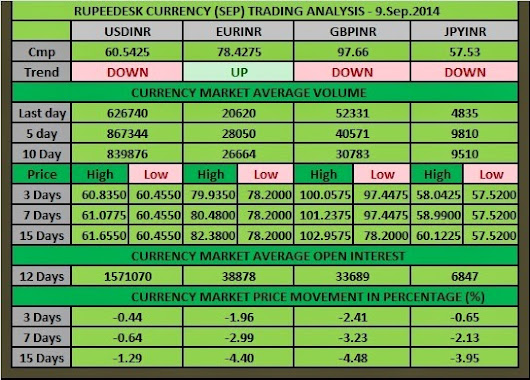 CURRENCY RESEARCH ANALYSIS: 09-09-2014