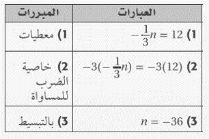 حل تمارين درس 6-1 البرهان الجبري - التبرير والبرهان