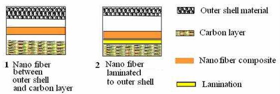 Nanofiber composite fiber layer option