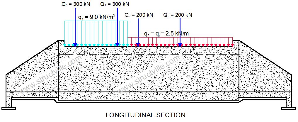 Loading and Design of Box Culverts to Eurocodes - Structville