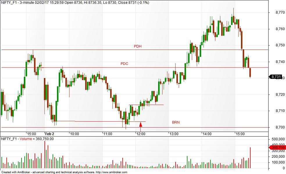 bank nifty future chart investing