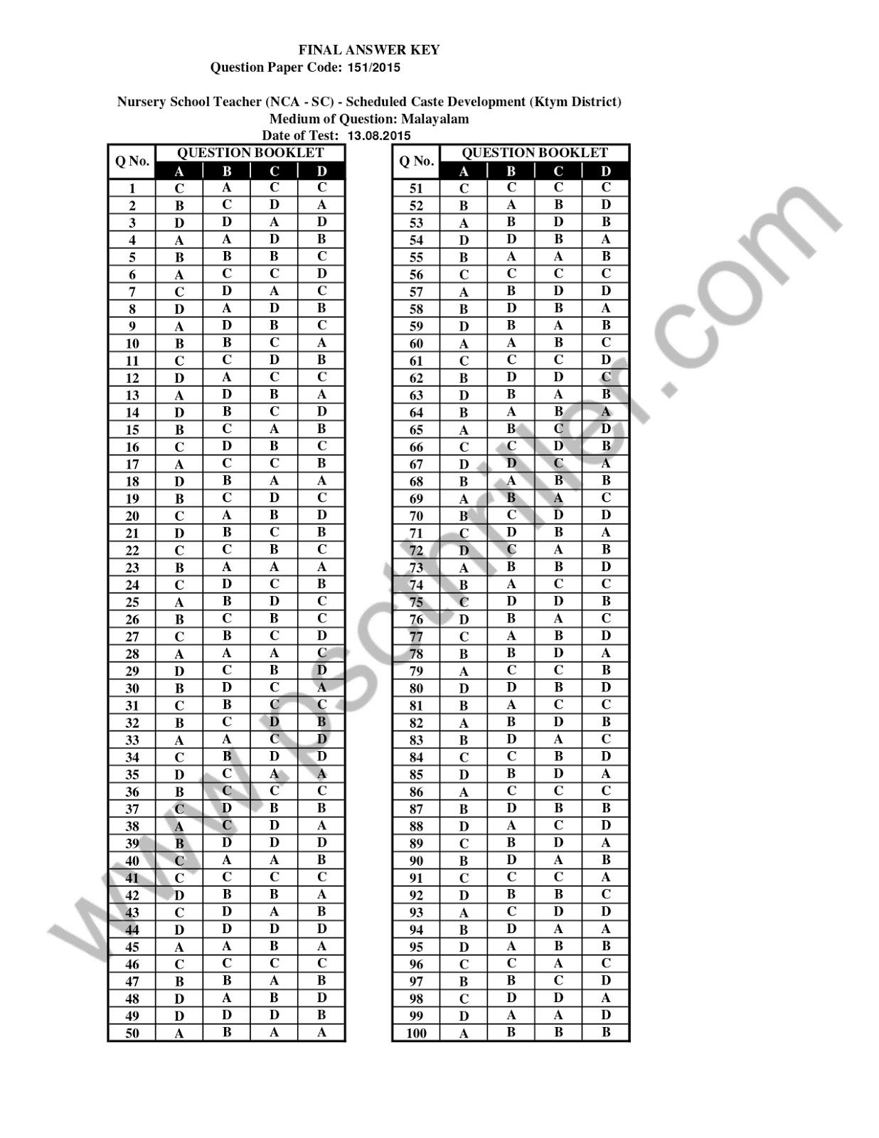 Nursery School Teacher-  Answer Key-151/2015 -Kerala PSC