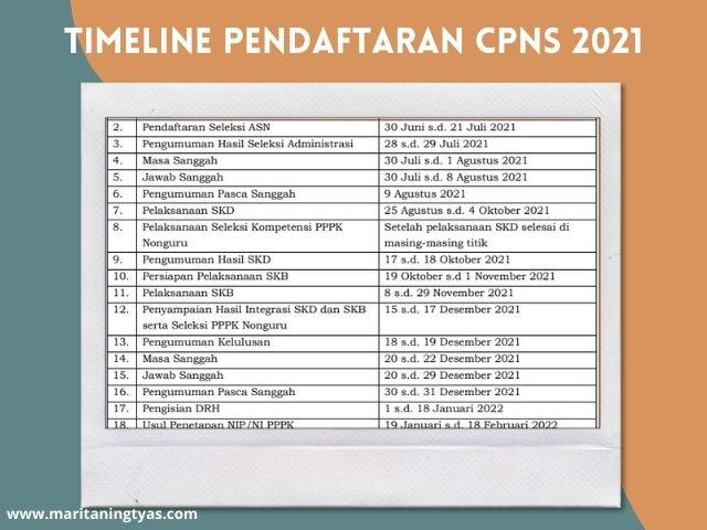 timeline pendaftaran CPNS 2021