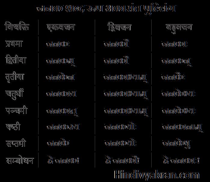 जनक शब्द रूप संस्कृत में – Janak Shabd Roop In Sanskrit