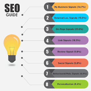 Local SEO Guide for boost your Business