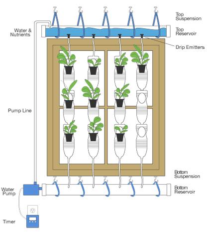 Instrucciones para construir tu granja vertical o huerto vertical con riego automático
