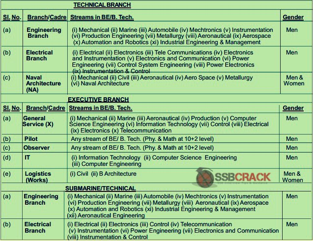 Indian Navy UES Entry 2014 Notification