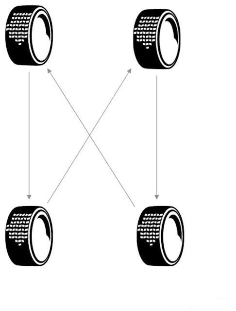 Permutation des pneus