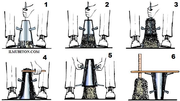 Metode Pengujian SLUMP Beton Sesuai Dengan Standard SNI