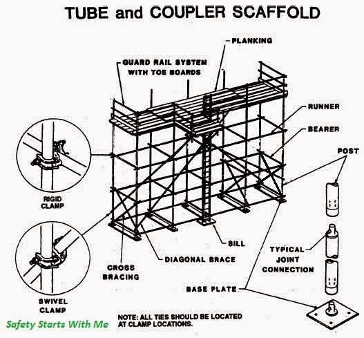 Tube And Coupler Scaffolds Safety Starts With Me