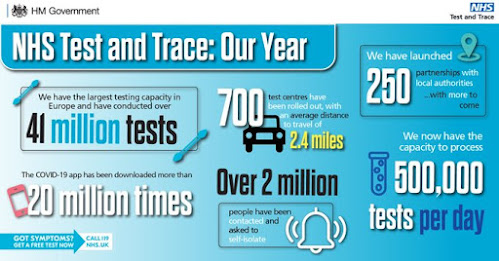 131220 Test and trace stats UK year to date