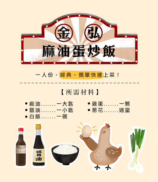 所需材料有:金弘麻油一大匙、醬油一小匙、白飯一碗、雞蛋一顆、蔥花適量。