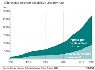 PIB per cápita rural vs urbano