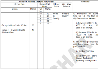 Masimpur Army Recruitment Rally 2019 ARO Silchar Soldier GD Physical Tests Details