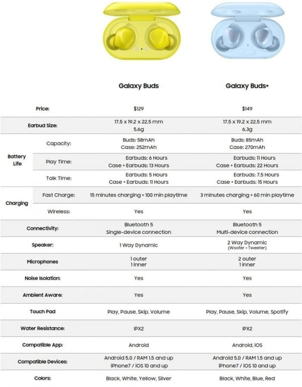 The Photo leak reveals the specifications and price of the next Galaxy Buds Plus