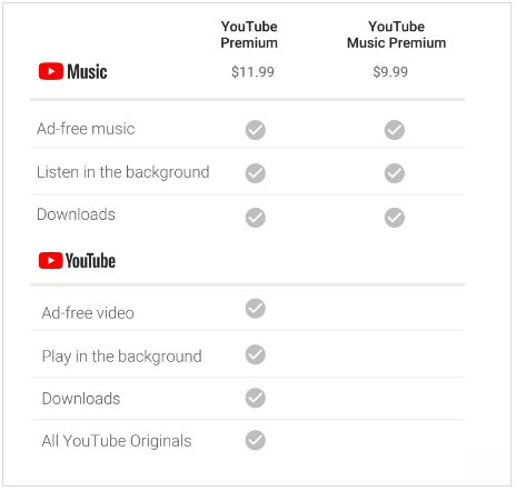 YouTube Music is born, rival of Spotifty and Red becomes Premium
