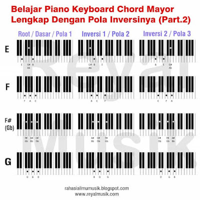belajar kunci chord piano keyboard, belajar inversi chord piano keyboard, major chord inversions 2