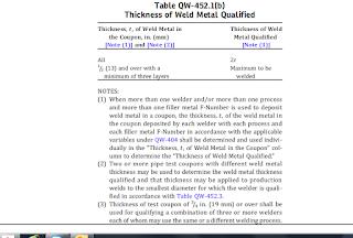 Materials & Welding: Re: [MW:26972] WQT practical scenario