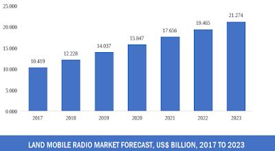 land mobile radio market size