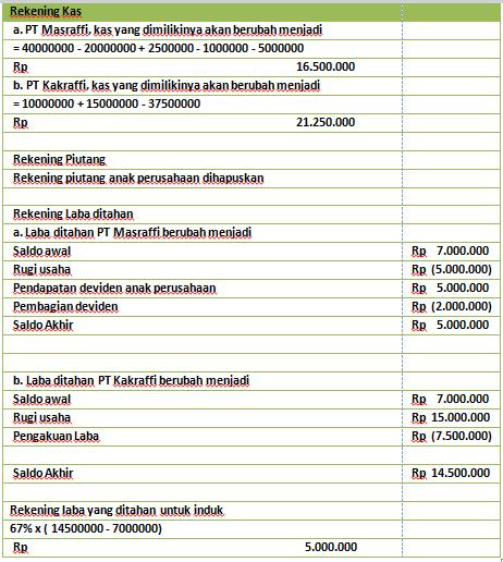 Contoh Soal Laporan Keuangan Konsolidasi Metode Cost