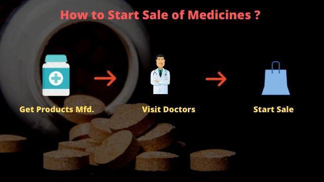 How to start pharma wholesale business