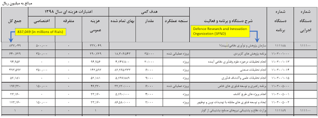 We've identified in Iran's national budget bill and subsequent Majlis-approved budget of the same year a specific line item for SPND, the notorious defense research organization that houses expertise and technology from Iran's former nuclear weapons program, which shows that the organization's state funding allocation for 1398 (March 2019 to March 2020) was 837 billion rials, or nearly USD $20 million.