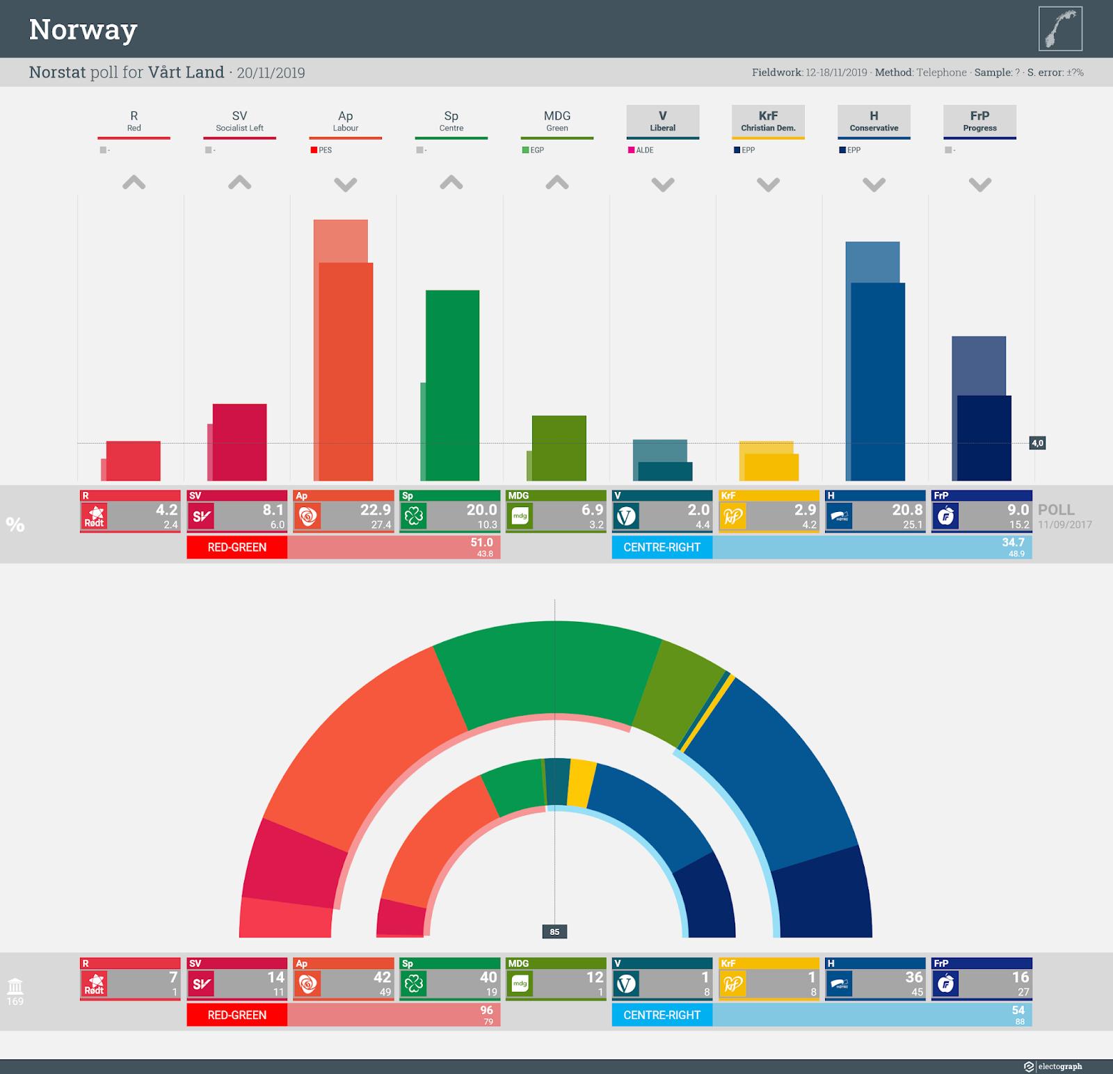 NORWAY: Norstat poll chart for Vårt Land, 20 November 2019