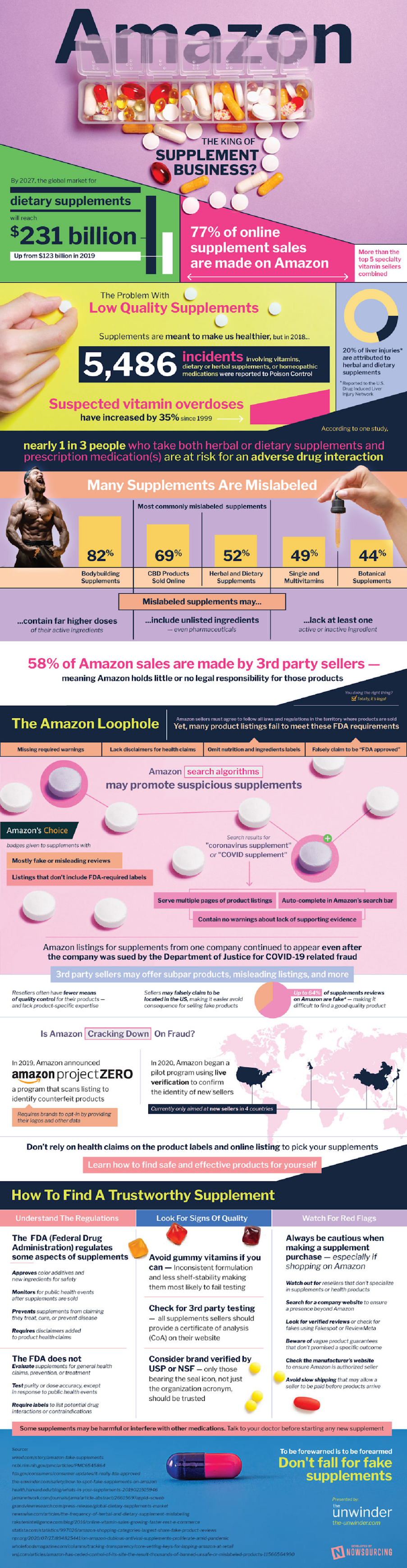 Amazon: King Of The Supplements Business? #infographic