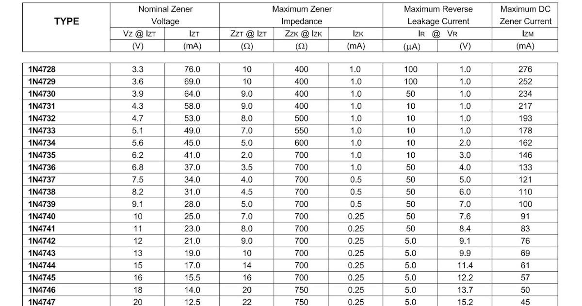 Daftar Seri Dioda Zener ~ Rahmat Priono