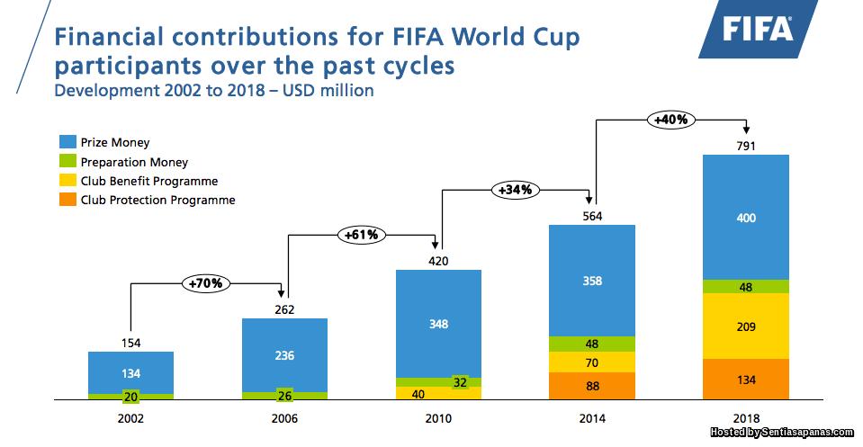 RM3 Bilion Untuk 32 Pasukan Piala Dunia FIFA 2018