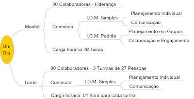 Metodologia IDM Treinamento Curso Capacitação Cultura Innovation Decision Mapping