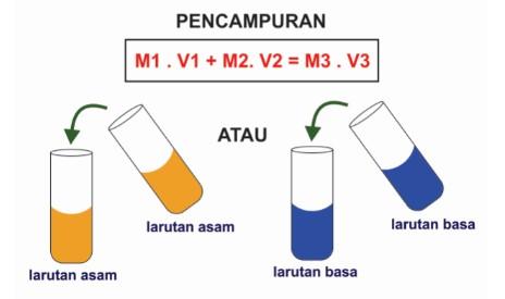 pencampuran larutan asam atau basa